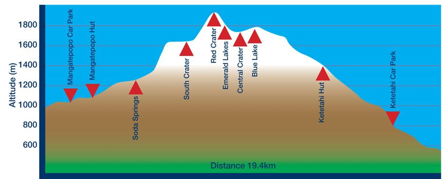mapa tongariro alpine crossing